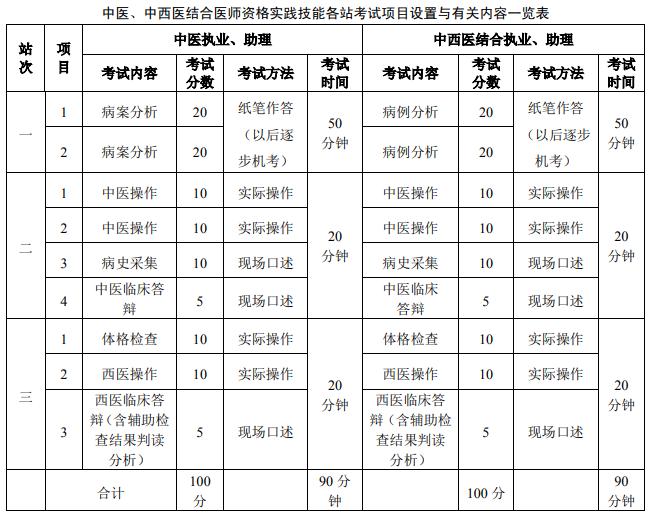 中医中西医医师实践技能考试内容