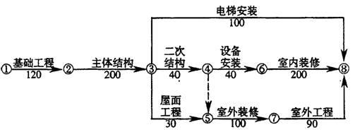 施工网络进度图