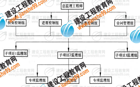 选择组织结构形式,确定管理层次与跨度