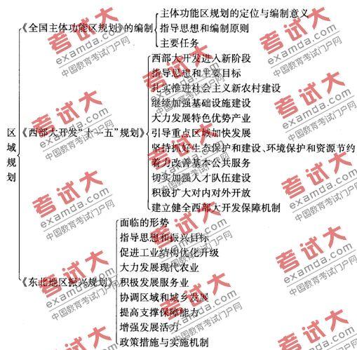 宏观经济_国家宏观经济管理_2010宏观经济
