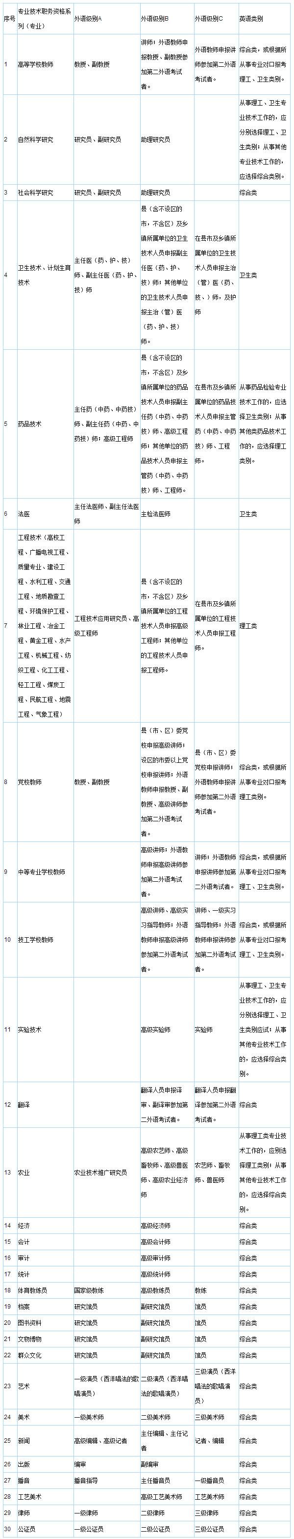 全国职称外语等级考试级别划分及适用范围